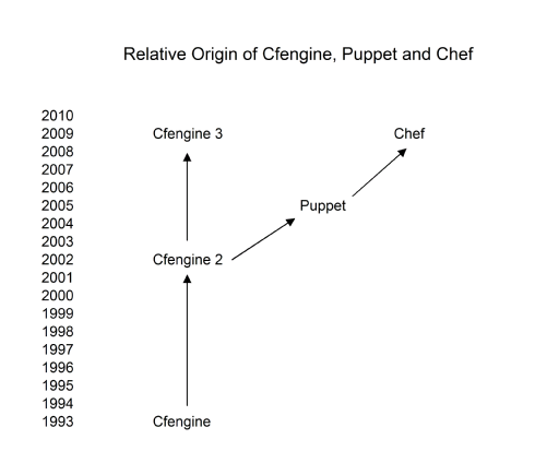 Relative Origin of Cfengine, Chef and Puppet